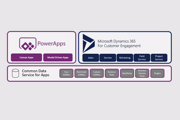 Microsoft Power Apps: Canvas vs Model Driven Apps